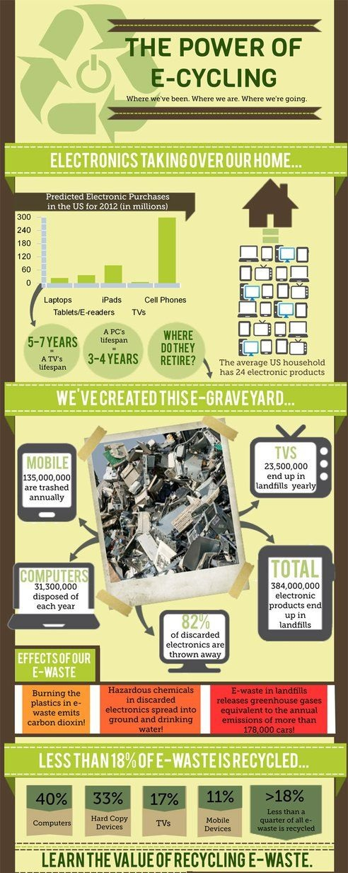 E Waste Recycling Management